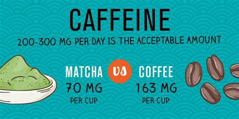 This leads to a smoother rise and fall (thanks. Caffeine In Matcha Tea Vs Coffee - Matcha Tea Leaf