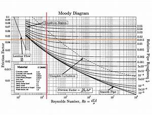 Reading Off A Moody Diagram
