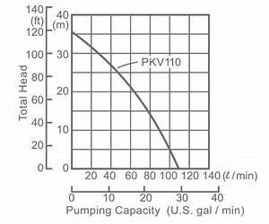 Pkv110 Centrifugal Pump Technical Information