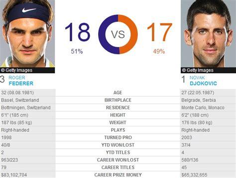 Federer vs. Nadal: Australia's Fantasy Final - WSJ