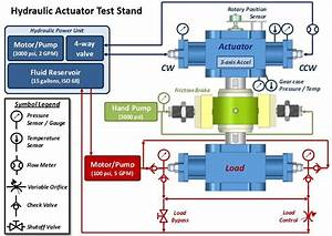 Actuator Test Stand Hydraulic Layout  Including
