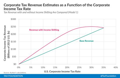 Corporate Income Tax Rates And Base Broadening From Income