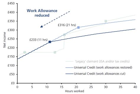Universal Credit Vs Tax Credits Chart, 2019 Projected