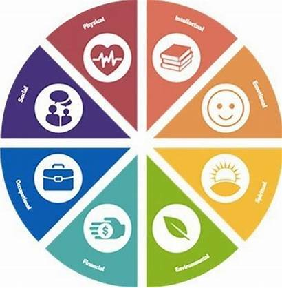 Wellness Physical Clipart Domains Emotional Dimensions Health