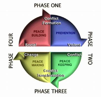 Conflict Resolution Phases Dynamics Contemporary Diagram