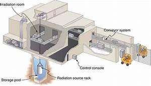 Food Irradiation  U00b7 Physics
