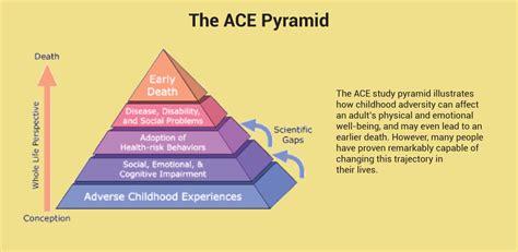 amazoncom adverse childhood experiences quiz appstore