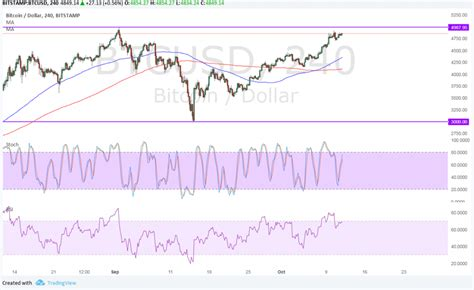Historical price level for bitcoinless than a day after exceeding $17,000, bitcoin reached and surpassed the $18,000 threshold for the …. Bitcoin Price Analysis 10/12/2017 Bounce or Break from All-Time Highs?