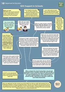 The Snj  Dfe Send System Flow Charts