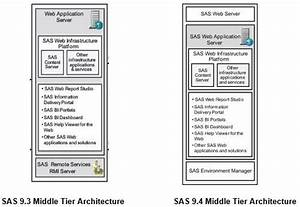 Sas 9 4 Middle Tier Architecture  Need A Map