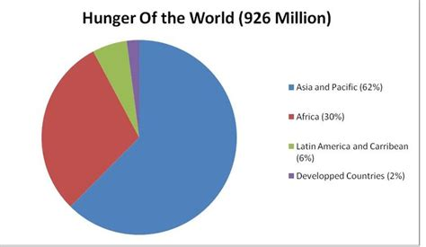 hunger number s olving world hunger means solving poverty world hunger affects australia crisis of