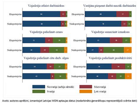 Minimālās algas ietekme uz Latvijas uzņēmumiem