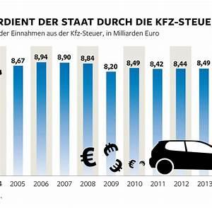 Kfz Steuer Berechnen Berlin : zehntausende kfz steuerbescheide sind fehlerhaft welt ~ Themetempest.com Abrechnung