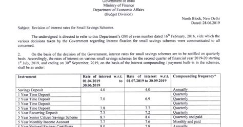 I currently have a credit limit of. ALL INDIA POSTAL EMPLOYEES UNION - GDS (NFPE): Small Savings :: Interest Rates for the period ...