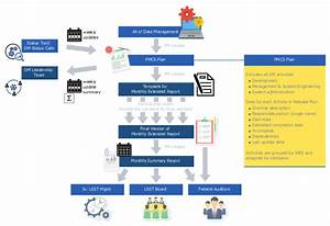 Data Management Reporting Process