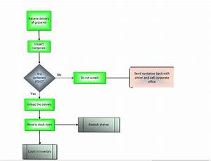How To Create A Flow Chart In Excel 2007  With Pictures