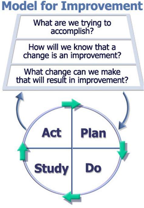 model  improvement quality improvement east london
