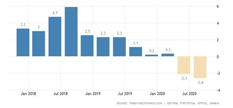 zambia gdp annual growth rate   data chart