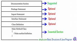 Basic Structure Of Java Program