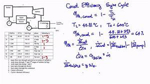 Thermodynamics  Example  Devices In A Heat Engine Cycle
