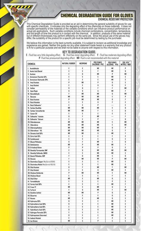 chemical chart mccordick  bunzl company personal