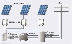 How Many Solar Panels Do I Need  System Size Guide