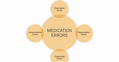 Medication Errors Error Issue Understanding Plan Action