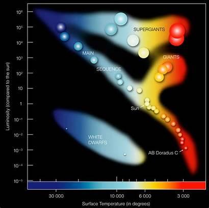 Eso Diagram Russell Hertzsprung