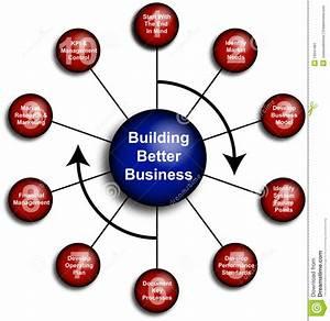 Better Business Diagram Stock Illustration  Illustration