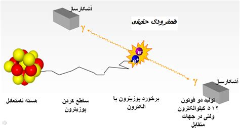 Filecoincidence Detection Persianpng  Wikimedia Commons
