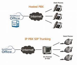 Hosted Pbx Vs Sip Trunking