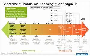 Zonen Berechnen : un nouveau bonus en faveur des v hicules propres ~ Themetempest.com Abrechnung