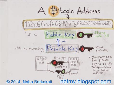 Once the wallet is created, enter the password to export the. Naba Barkakati's Three-Minute Videos NBTMV: How Bitcoin works?