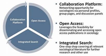 Sociology Components Collaboration Platform Sustainability Accessibility Visibility
