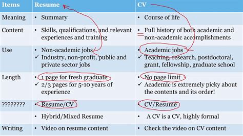 What Is The Difference Between Cv And Resume by Differences Between Resume And C V Vvengelbert Nl