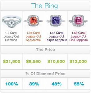 whats the average cost of an engagement ring With what is the average cost of a wedding ring