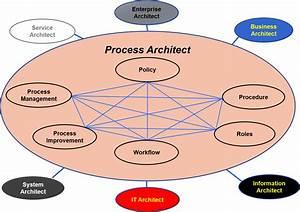 Process Architect Role  U2013 Standard Business