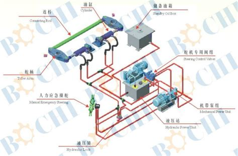 Boat Hydraulic Steering System Diagram by Hydraulic Ship Boat Marine Steering Engine Buy Marine