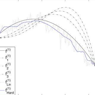 The Original Derivative Density Function Solid Line
