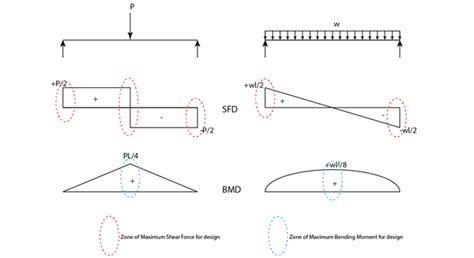 Why Find The Shear Force Digram Bending Moment
