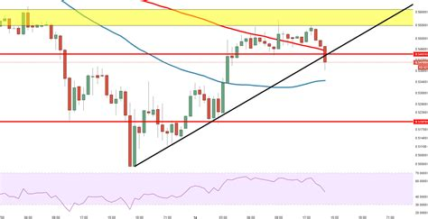 Ripple Technical Analysis: XRP/USD continues to stumble ...