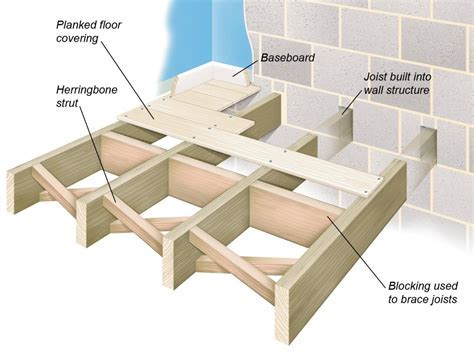 All About Joist and Concrete Floor Structures