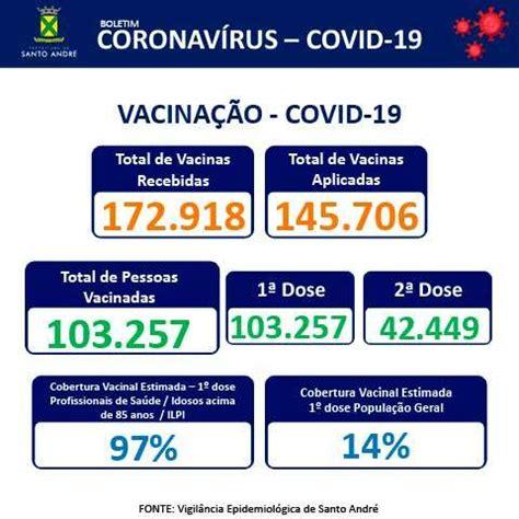 Covid-19 | Boletim Santo André | 12/04/2021