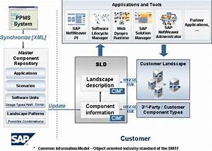 System Landscape Directory