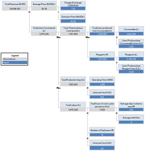 driver tree template value driver tree excel