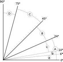 Pente Escalier Standard by Escalier Wikip 233 Dia