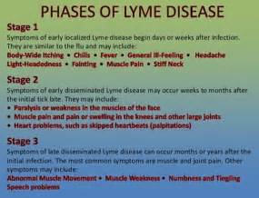 Early Lyme Disease Symptoms