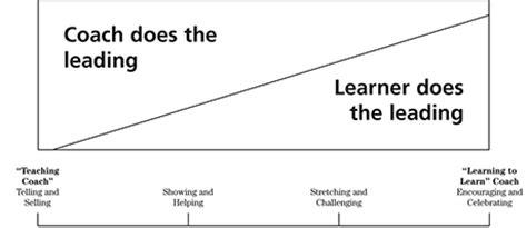 coaching continuum readytomanage