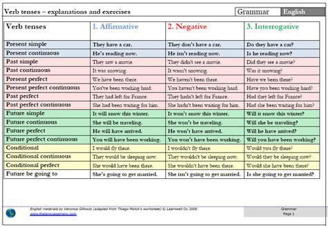 verb tense chart cyber english solution