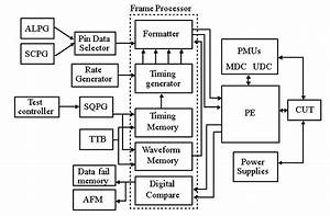 The Vlsi Testing Process